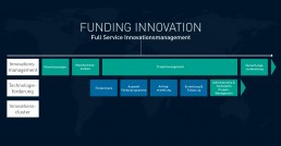 Funding Innovation
